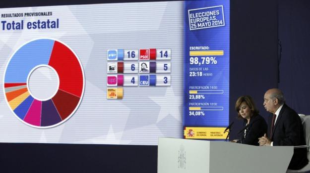 elezioni europee, spagna, Sicilia, Archivio