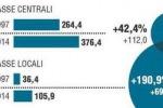 Un carico fiscale da 15.329 euro