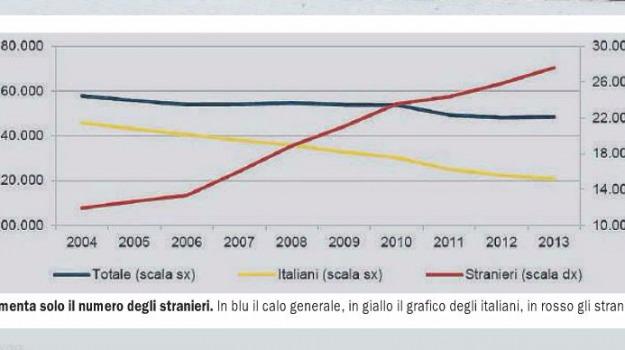 dati istat, popolazione messina, Messina, Archivio