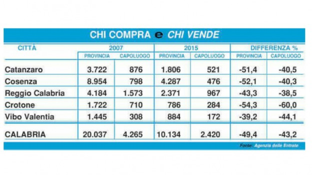 calabria, case, sicilia, Numbers
