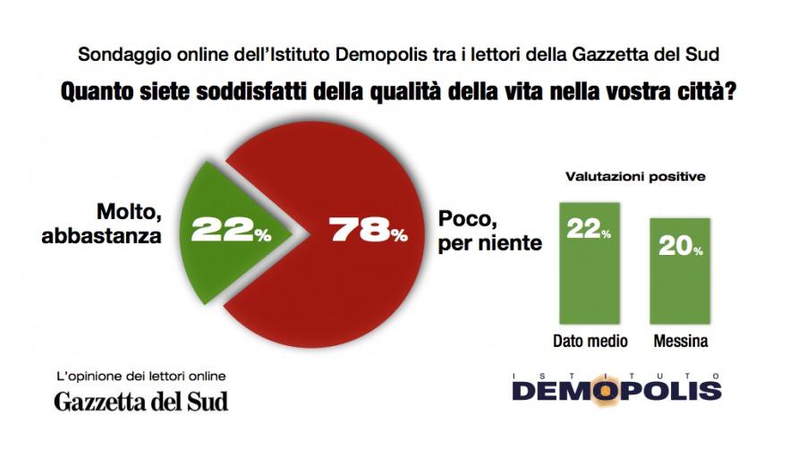 Gazzetta del sud oggi online dating