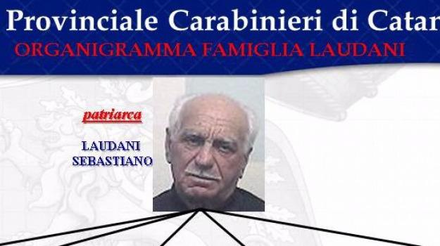 catania, mafia, sebastiano laudani, Sicilia, Archivio