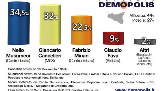 demopolis, regionali, Messina, Sicilia, Archivio, Cronaca