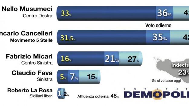 elezioni regionali, sicilia, sondaggi, Sicilia, Archivio