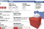 Sicilia al voto: vincerà l'astensionismo?