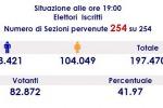 Alle 19 a Messina ha votato il 41,9%, tutti i dati