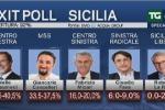 Exit Poll, avrebbe vinto Musumeci di misura