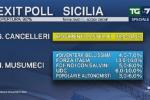 Exit Poll, i voti delle liste