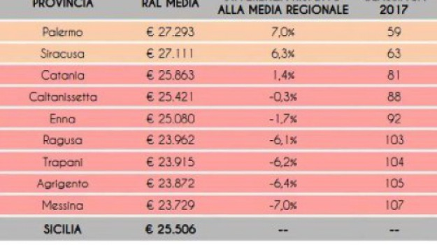 classifica, messina, stipendi, Messina, Archivio