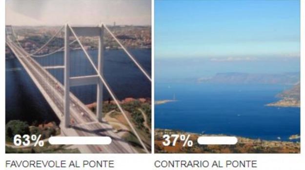 facebook, messina, ponte sullo stretto, sondaggio, Messina, Sicilia, Archivio