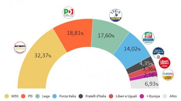 elezioni politiche 2018, Sicilia, Archivio, Cronaca