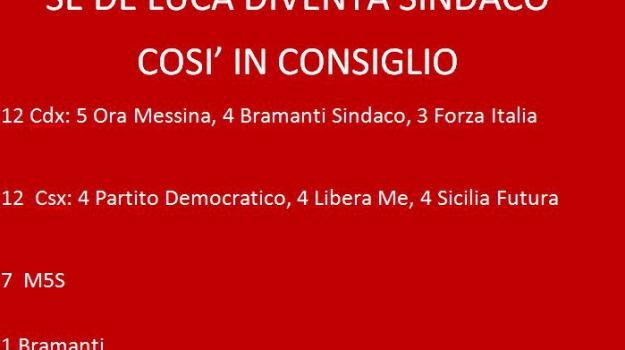bramanti, consiglio comunale, de luca, elezioni amministrative, sindaco, Messina, Politica