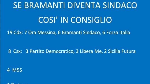 ballottaggio, bramanti, consigli comunale, de luca, Messina, Politica
