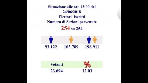 affluenza, messina, Messina, Politica
