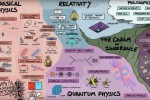 La mappa che spiega tutta la fisica (fonte: Dominic Walliman/Youtube)
