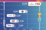Mercedes, un miliardo di like su Instagram per il brand più amato mondo