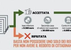 Reddito di cittadinanza, ecco come ottenerlo: tutto quello che c'è da sapere Dalla presentazione della domanda ai requisiti per avere l'accredito, dalle penalità fino alla perdita del beneficio - CorriereTV