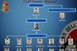 Catania, lo spaccio di droga nelle mani della mafia: nomi e foto dei 40 arrestati