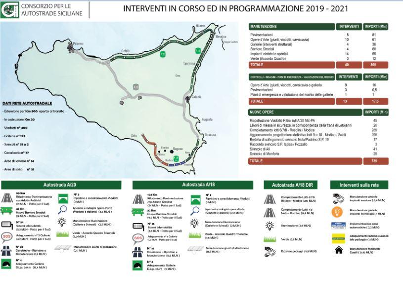 Cartina Autostradale Sicilia.Interventi Urgenti Per Viadotti E Gallerie A Rischio Il Futuro Delle Autostrade Siciliane Gazzetta Del Sud