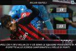 Serie A, le curiosità della 13esima giornata