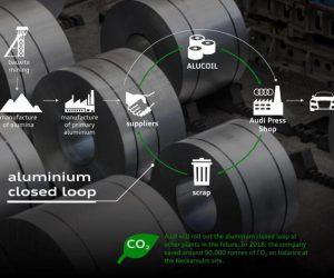 Audi, accordo con fornitore per ridurre emissioni CO2