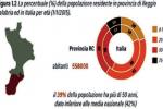 In provincia di Reggio vengono diagnosticati ogni anno 2806 tumori maligni