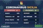 In Sicilia 73 nuovi positivi al Coronavirus, i decessi salgono a 39