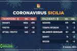 Coronavirus, in Sicilia 92 nuovi positivi: sono 1.647 in totale i contagiati