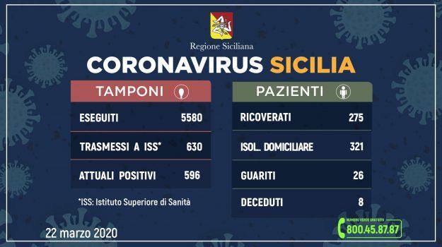 coronavirus, Messina, Sicilia, Cronaca