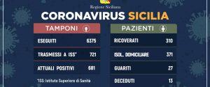Coronavirus, in Sicilia aumento contenuto oggi: 91 nuovi casi, 13 i morti