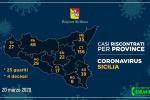 Coronavirus, in Sicilia 379 positivi e 25 guariti: i casi nelle nove province