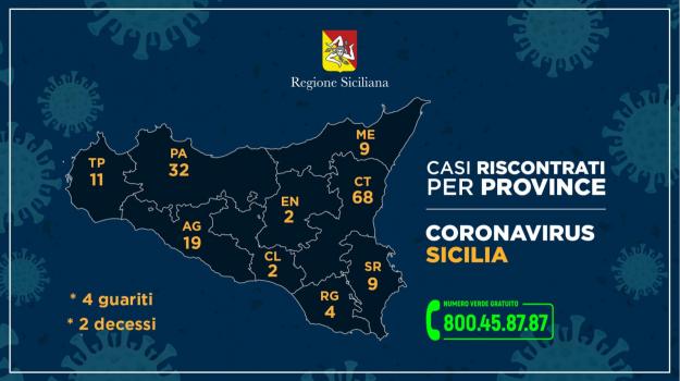 coronavirus, province, sicilia, Nello Musumeci, Sicilia, Cronaca