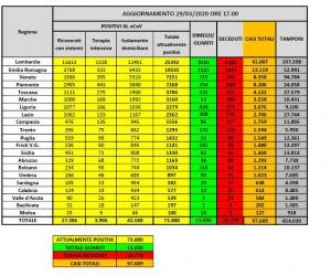 Coronavirus, in Italia 73.880 positivi e 10.779 morti