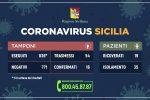 Coronavirus, sono 54 i contagiati in Sicilia: 19 i ricoverati