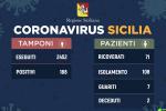 Coronavirus, in Sicilia 188 positivi e 7 guariti: i casi nelle nove province