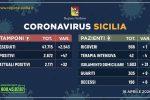 Coronavirus in Sicilia, altri 47 casi: decessi a quota 196 (+6)