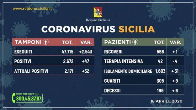 bollettino, coronvirus, Sicilia, Cronaca