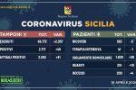 Coronavirus in Sicilia, 45 nuovi casi ma i ricoveri sono in calo costante