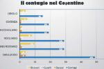 """Nuovo scatto del coronavirus nel Cosentino, """"Paziente 1"""" stroncato da un ictus"""