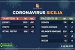 Coronavirus, in Sicilia nessun picco di contagi: 73 nuovi casi rispetto a ieri
