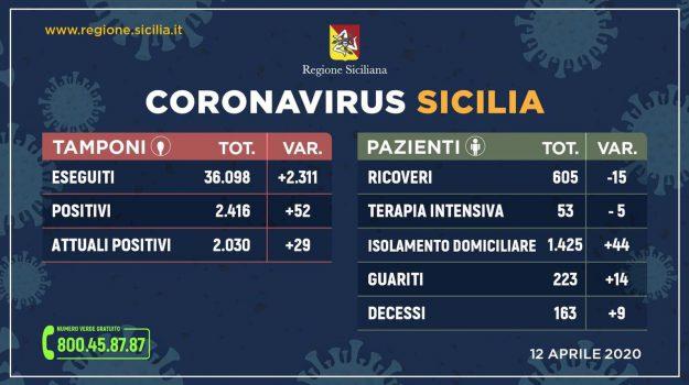 coronavirus, sicilia, Sicilia, Cronaca
