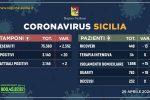 Coronavirus, in Sicilia i ricoveri calano ancora: 20 casi in più ma nessuna nuova vittima