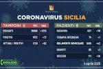 Stabili i nuovi contagi da coronavirus in Sicilia: 73 nuovi casi, ma 10 decessi
