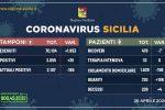 Coronavirus in Sicilia, nuovo record di guariti e malati in calo per il secondo giorno consecutivo