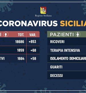 Aumento stabile dei contagi da Coronavirus in Sicilia, superate le 100 vittime