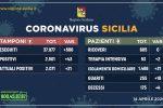 Crescita stabile dei nuovi contagi in Sicilia, 4 i decessi