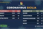 Stabile la crescita dei contagi da coronavirus in Sicilia, 31 i guariti e 3 morti oggi