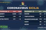 Coronavirus in Sicilia, calo costante di ricoveri: due le vittime in più rispetto a ieri