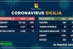 Coronavirus, in Sicilia nessun nuovo decesso e ricoveri in costante calo