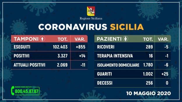 coronavirus, fase 2, Sicilia, Cronaca